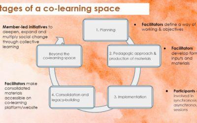 Découvrez les espaces de co-apprentissage HIC